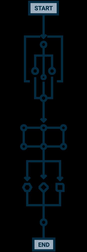 Alcuni esempi di processi digitalizzati